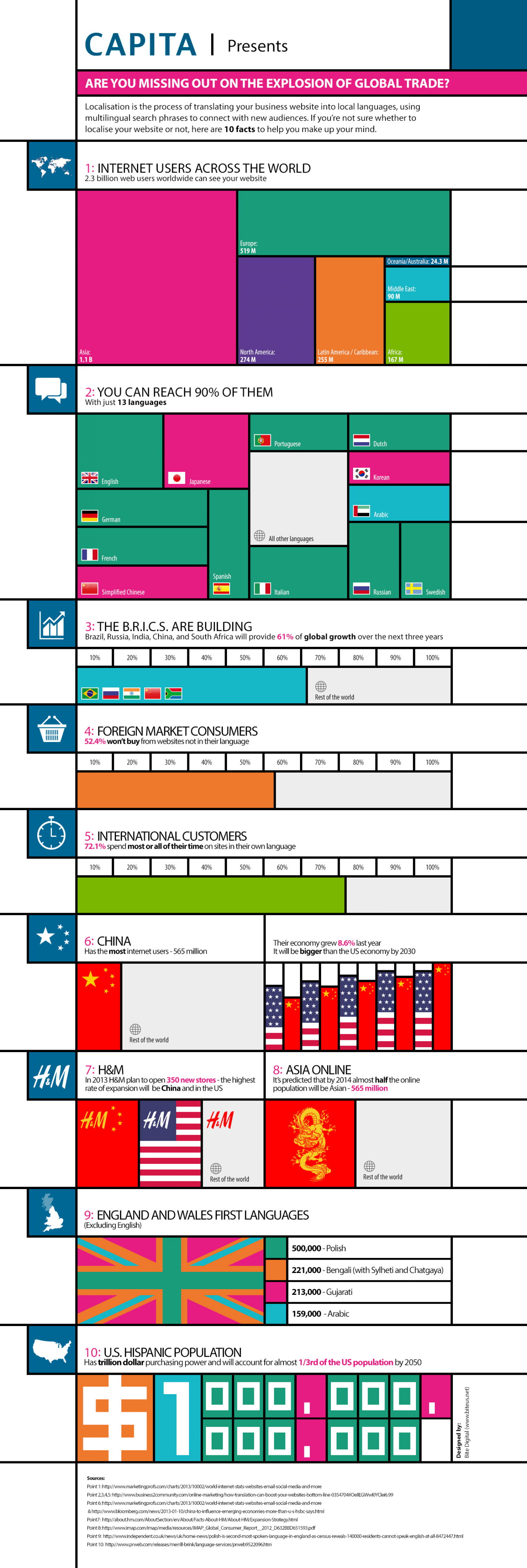 Are you missing out on the explosion of global trade? Infographic