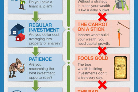 Are You On Track To Build Your First Million Infographic