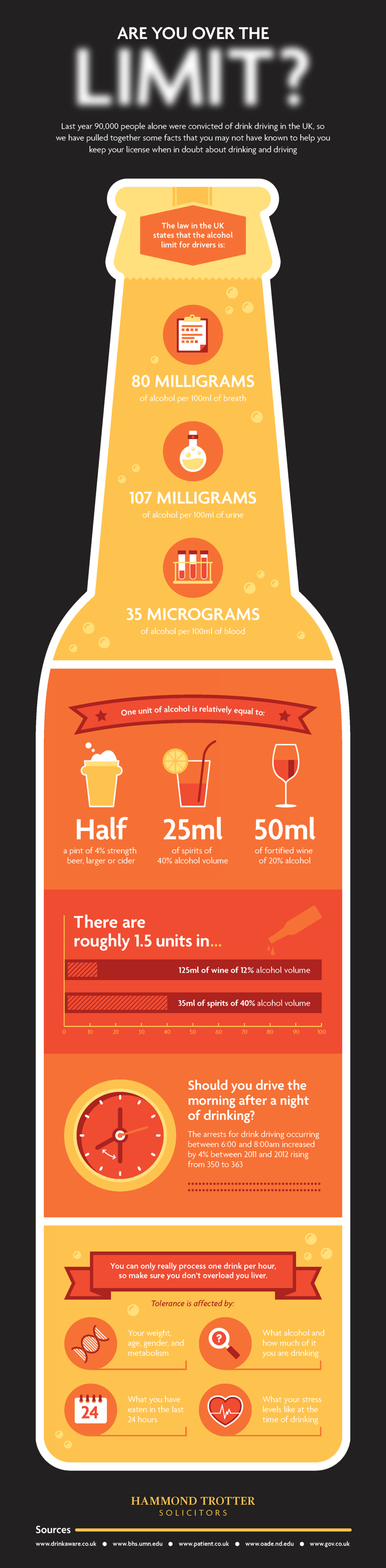 Are You Over The Limit? Infographic