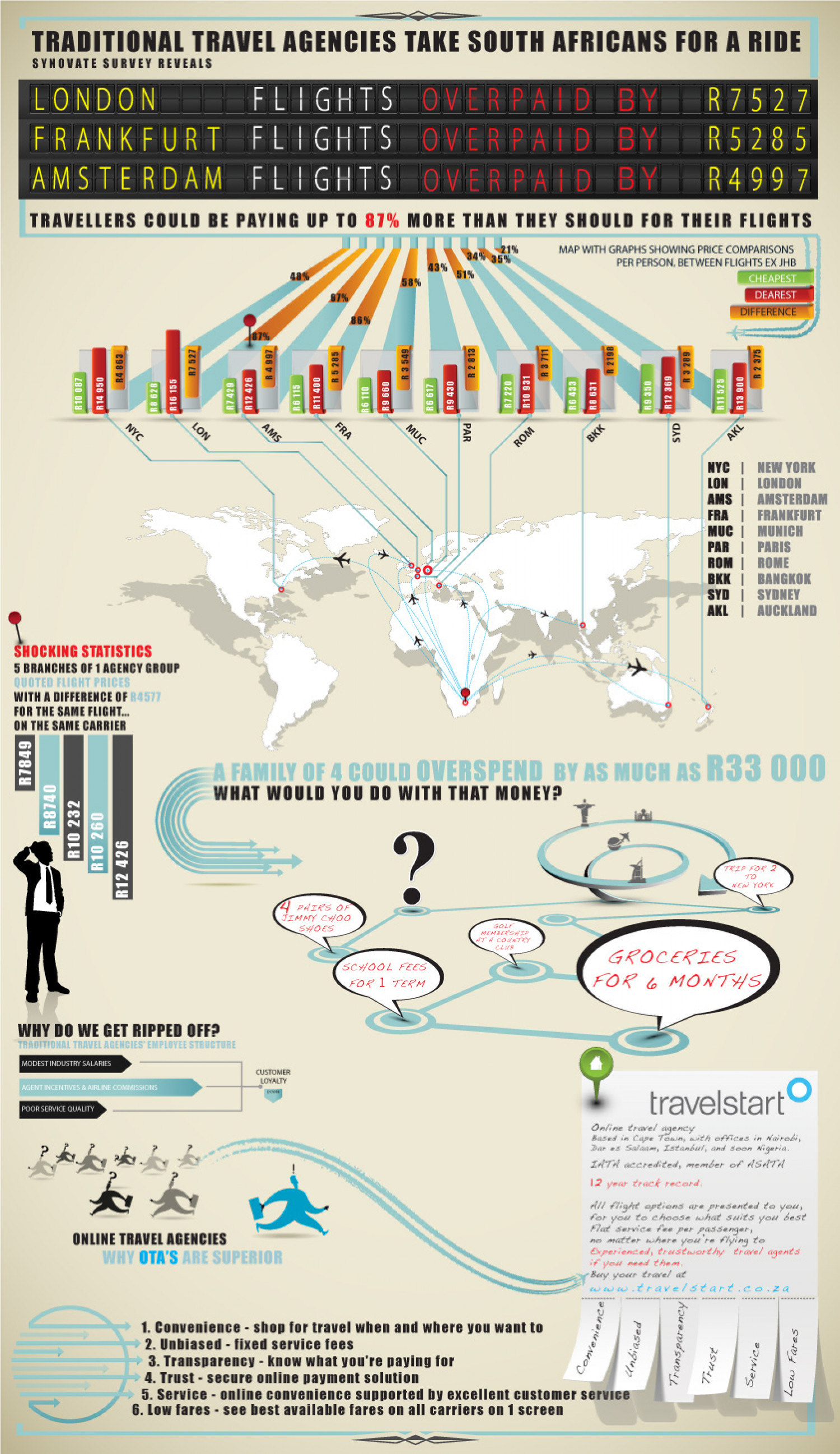 Are you paying too much for flights? Infographic