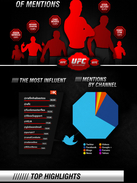 Are You Ready!? Fight! Infographic