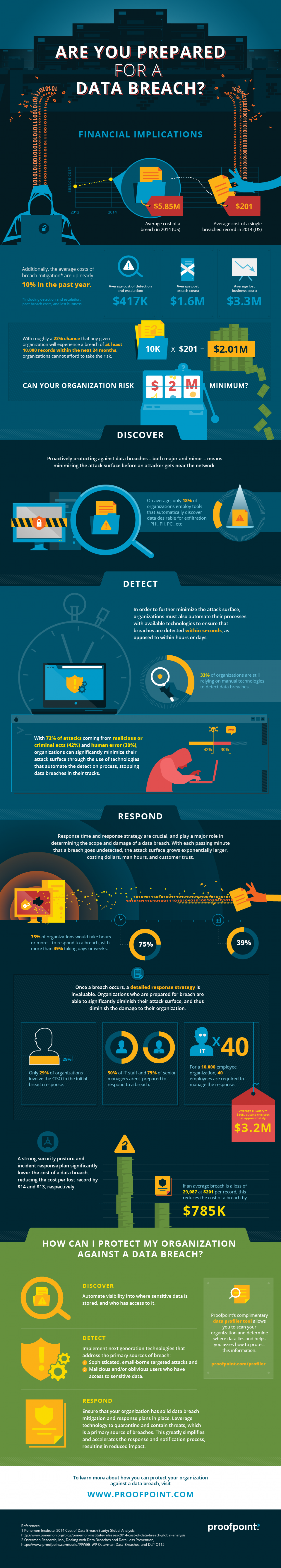 Are you ready for a data breach? Infographic