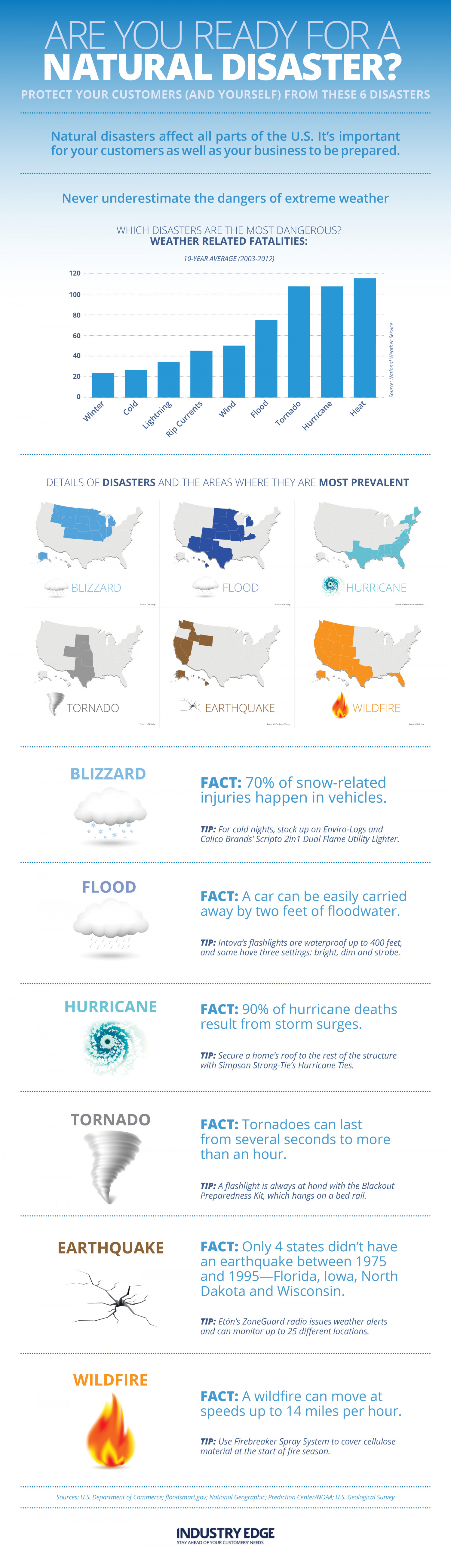 Are You Ready for a Natural Disaster? Infographic