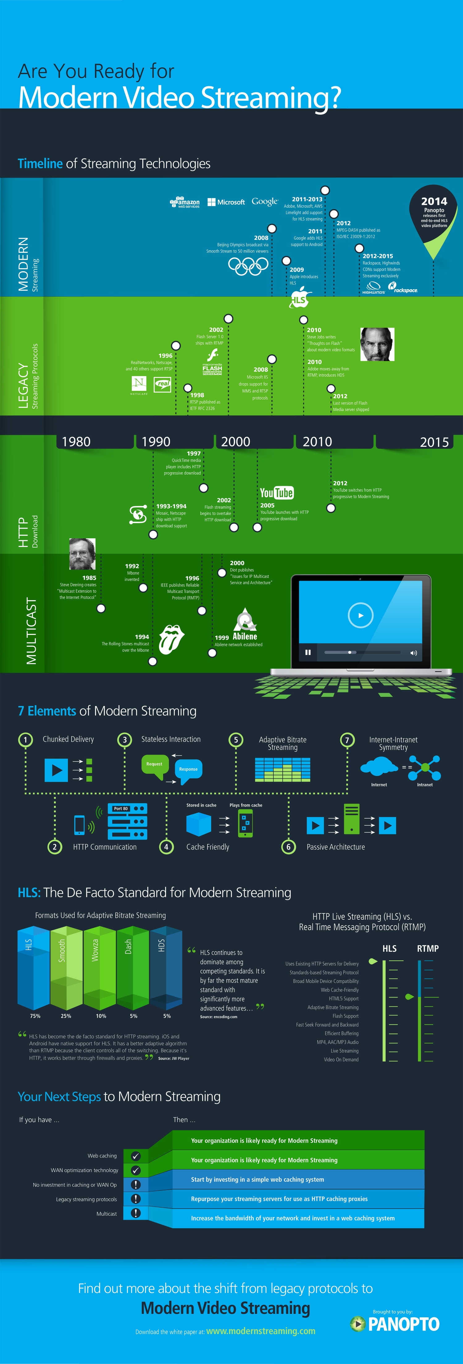 Are You Ready for Modern Video Streaming? Infographic