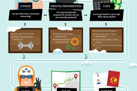 Are you Ready To Tackle Everest? Infographic