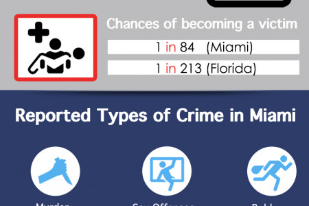 Are You Really Safe from Crime in Miami? Infographic