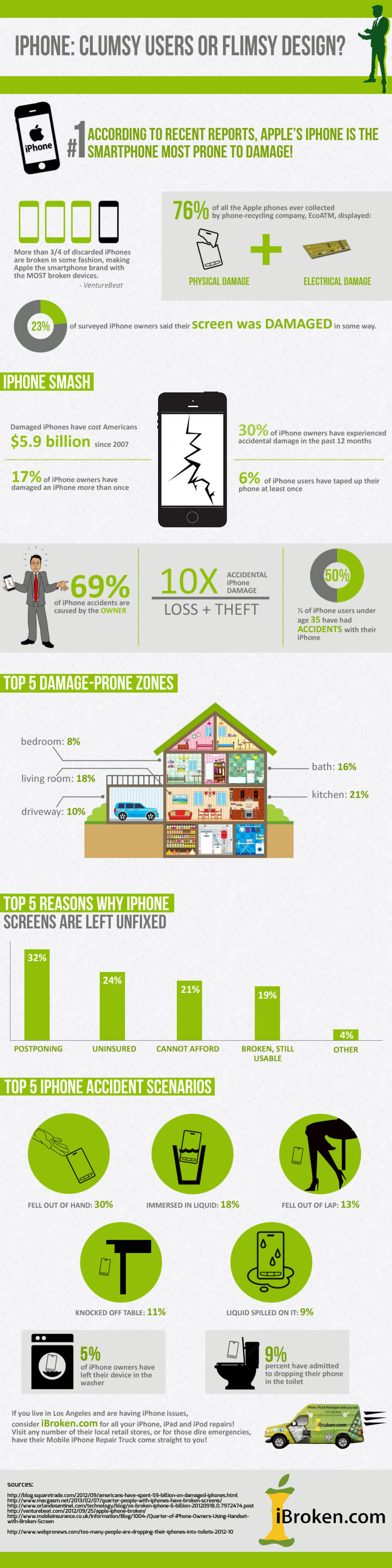 iPhone: Clumsy Users or Flimsy Design? Infographic