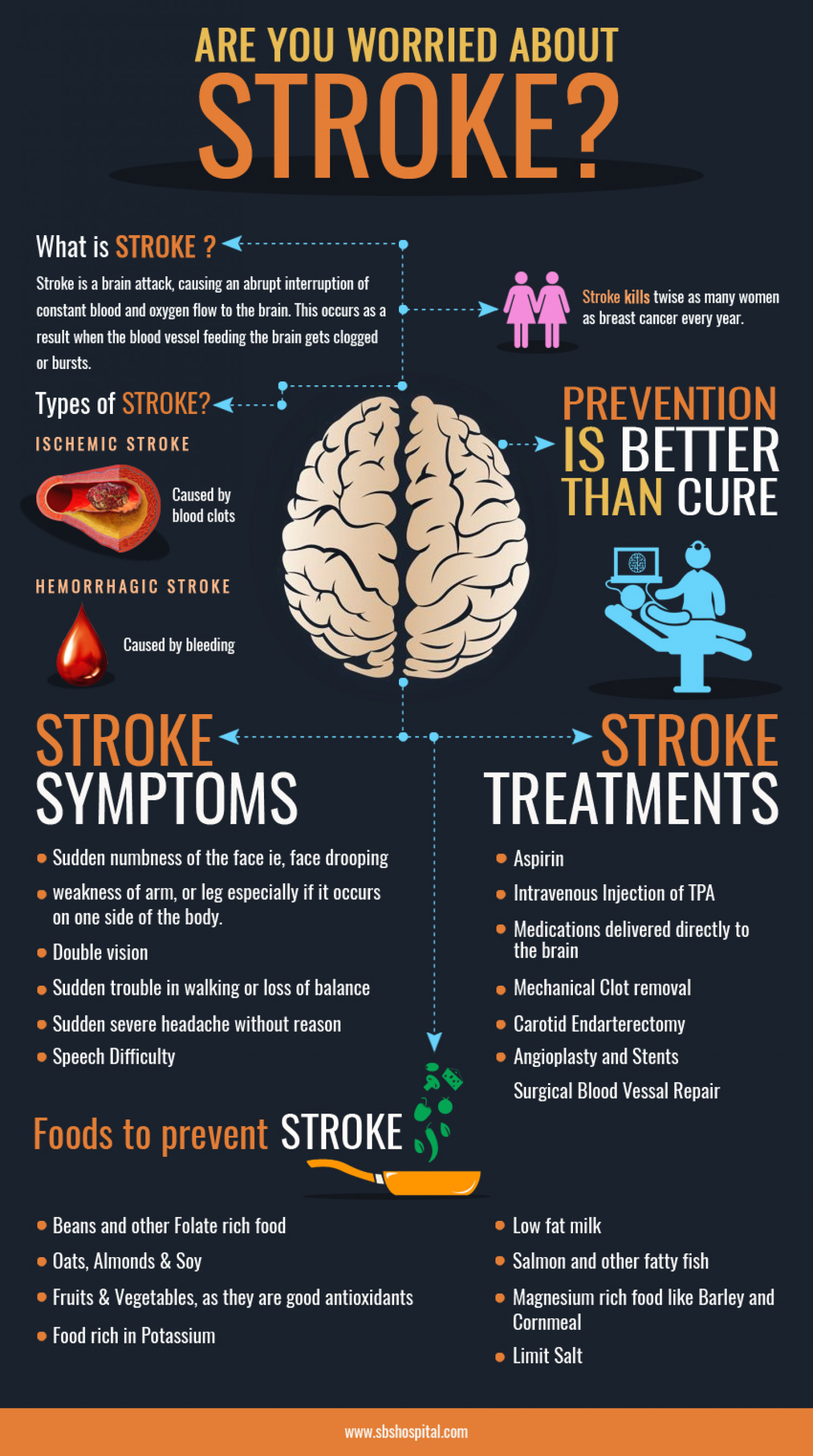 Are You Worried About Stroke? Infographic