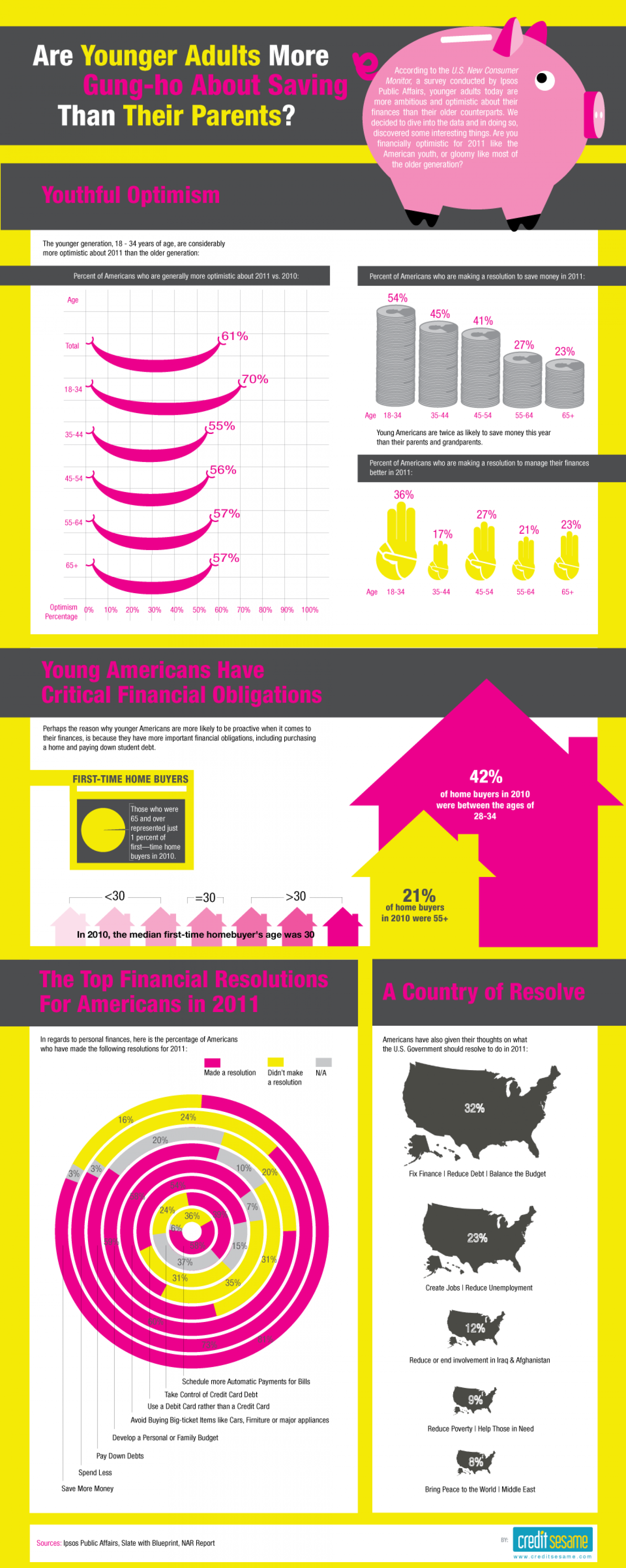 Are Younger Adults More Gung-Ho About Saving Than Their Parents? Infographic