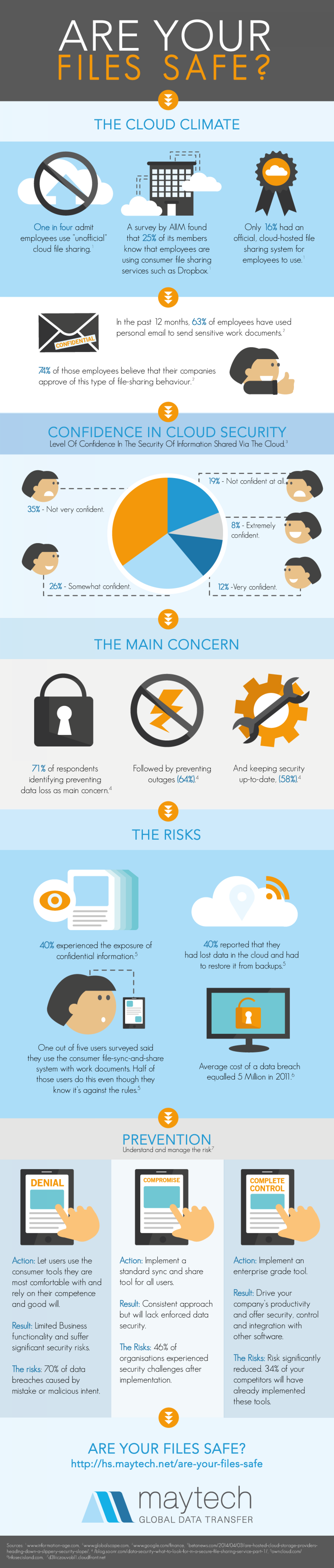 Are Your Files Safe? Infographic