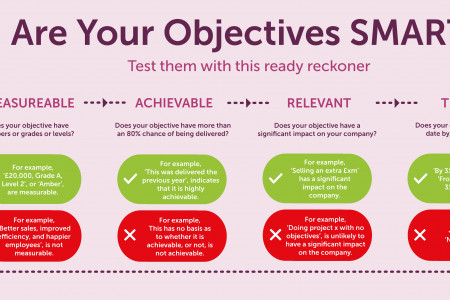 Are Your Objectives SMART? Infographic