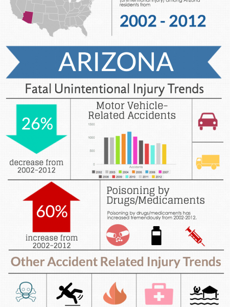 Arizona : Fatal Unintentional Injury Trends  Infographic