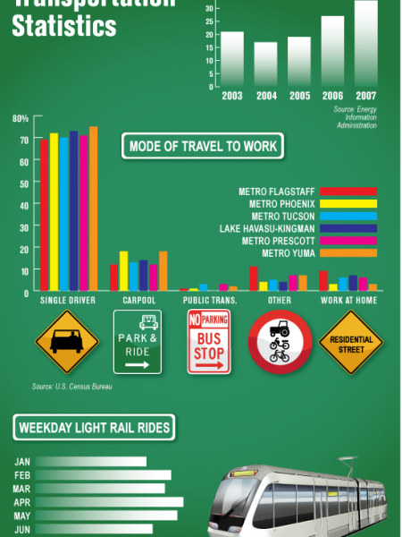 Arizona Transportation Statistics Infographic