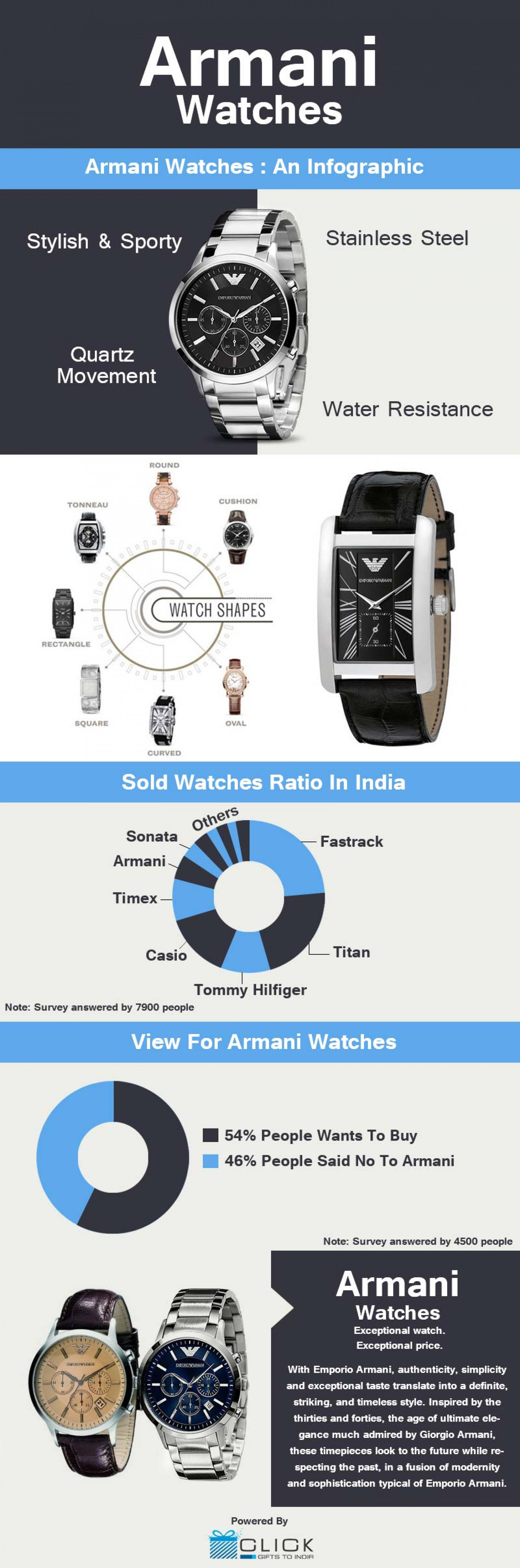 Armani Watches  Infographic