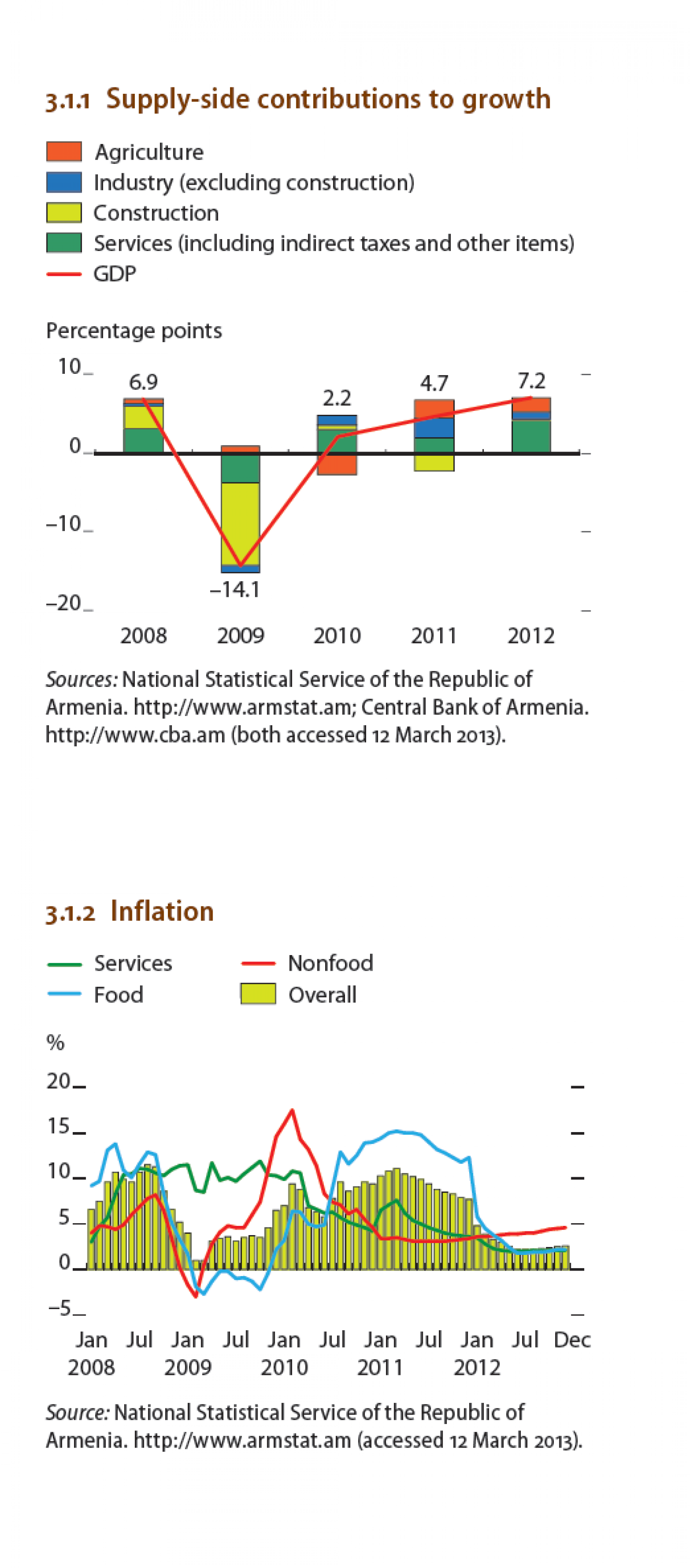Armenia supply side contributions to growth inflation visual armenia supply side contributions to growth inflation infographic pooptronica