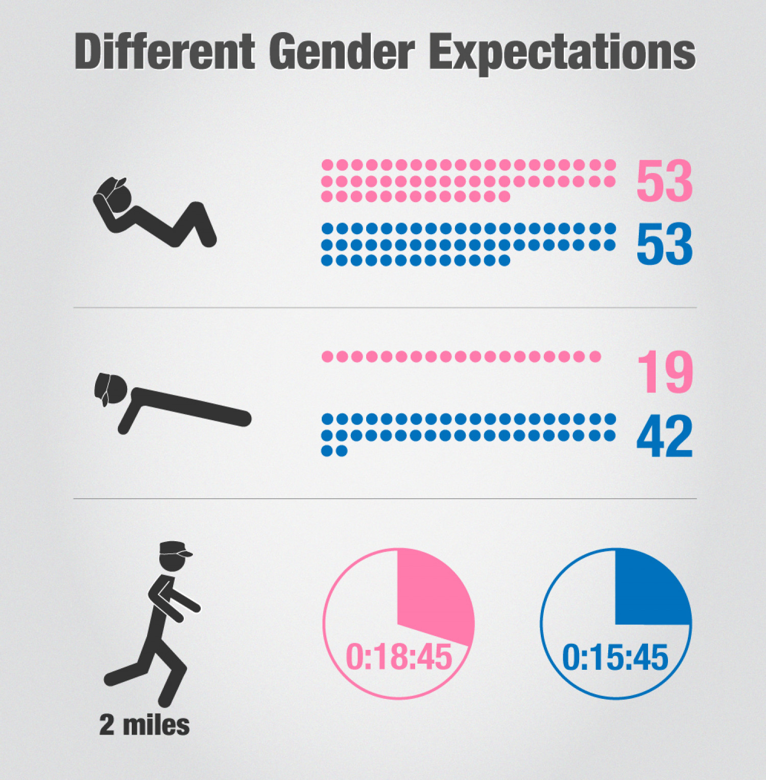 Army Gender Expectations Infographic Infographic