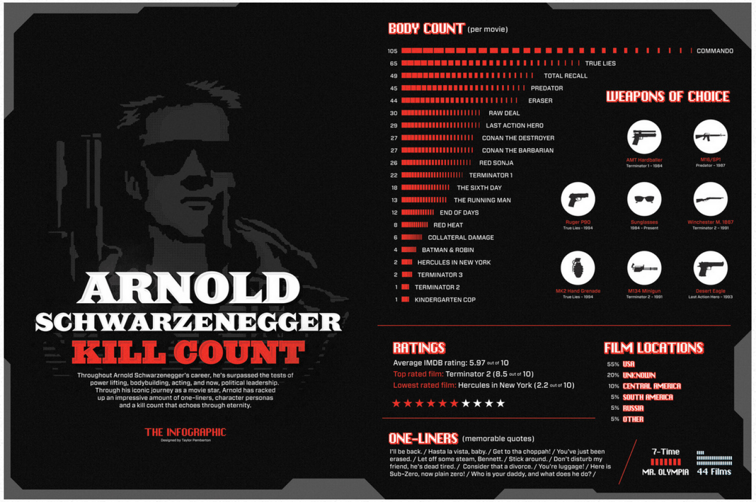 Arnold Schwarznegger Kill Count Infographic
