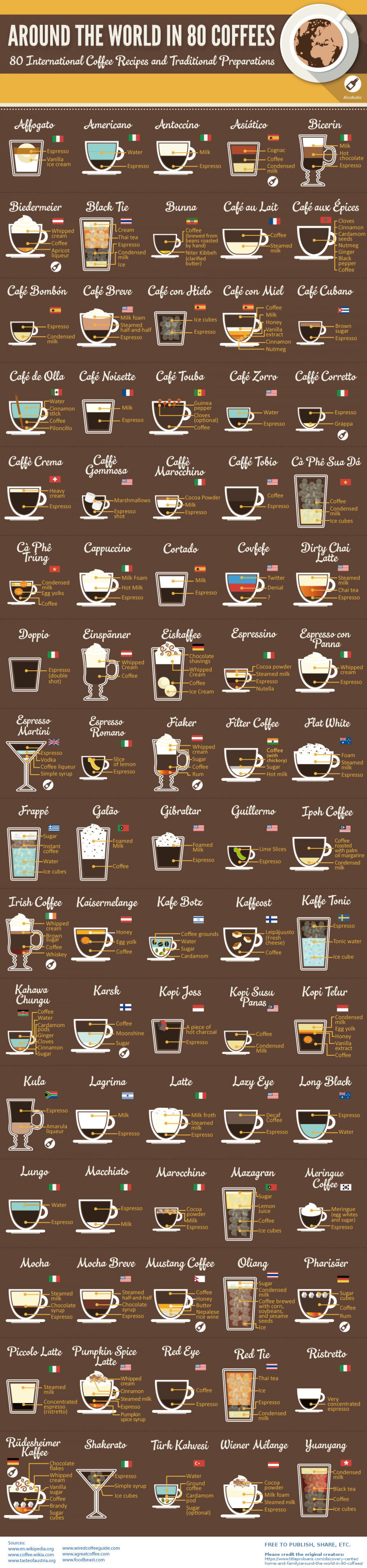 Around the World in 80 Coffees Infographic