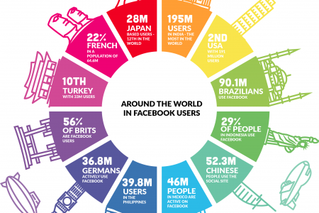 Around the world in Facebook users Infographic