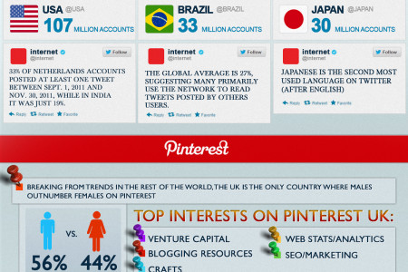 Around the World in Social Networking Infographic