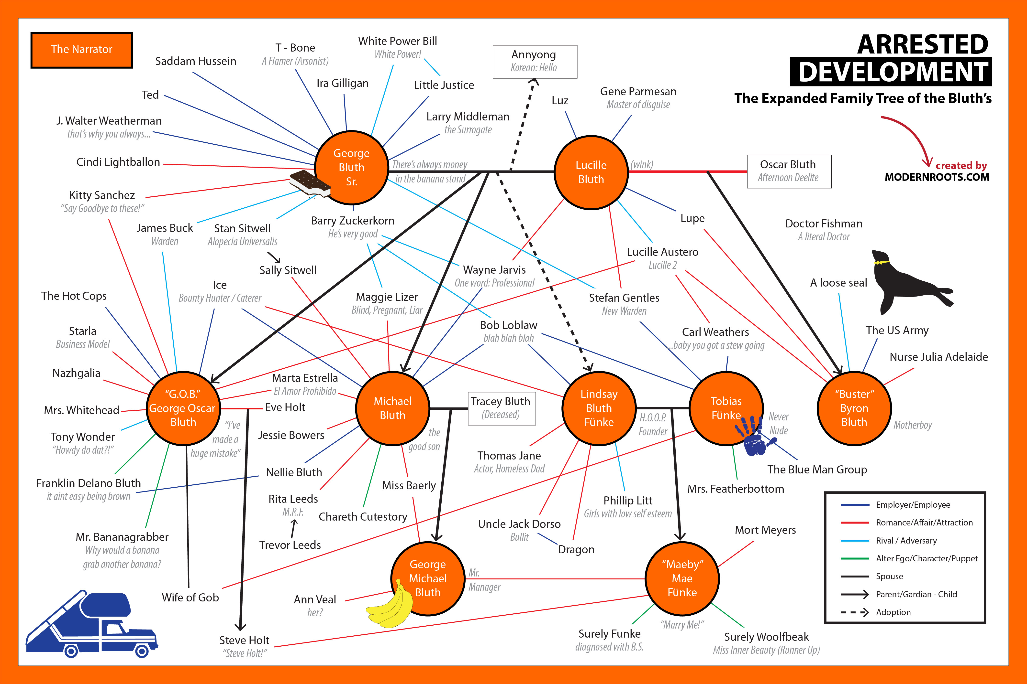 arrested development the expanded bluth family tree visual ly