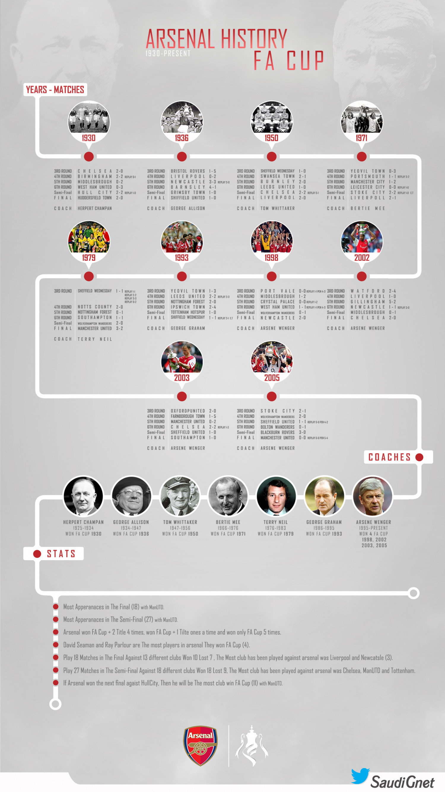 Arsenal History FA Cup Infographic
