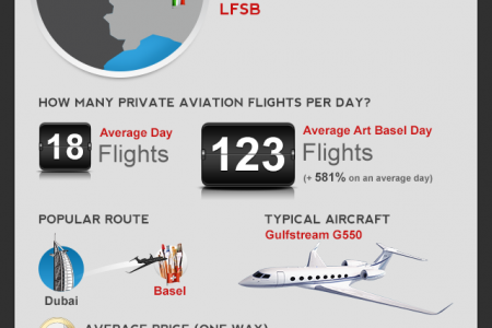 Art Basel by Private Jet Infographic