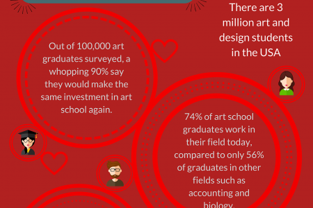 ART. It's not just a job Infographic