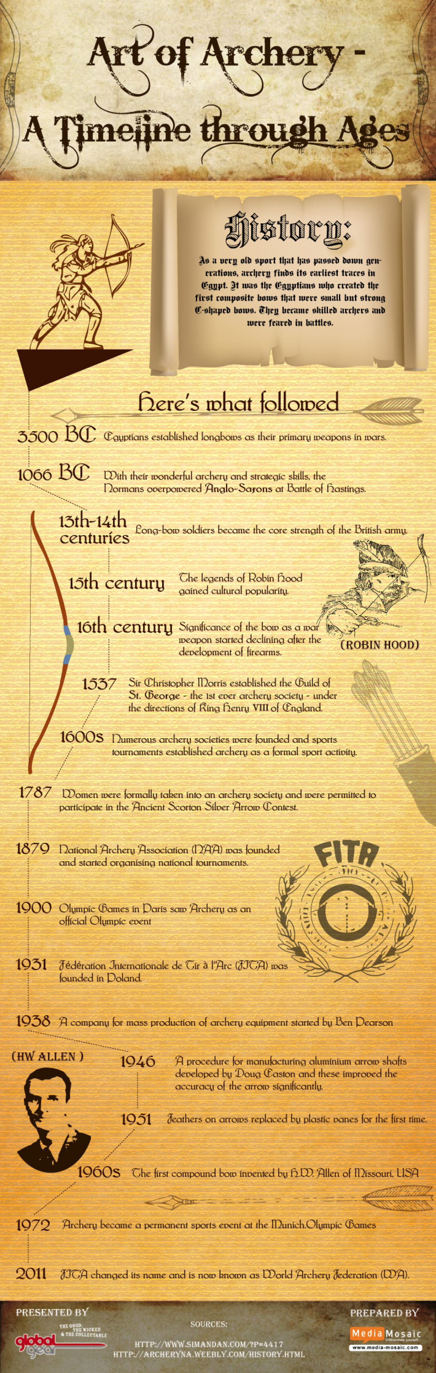 Art of Archery: A Timeline through Ages Infographic