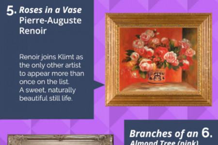 Art to Adore: Your Top Ten Romantic Paintings for Valentine's Day Infographic