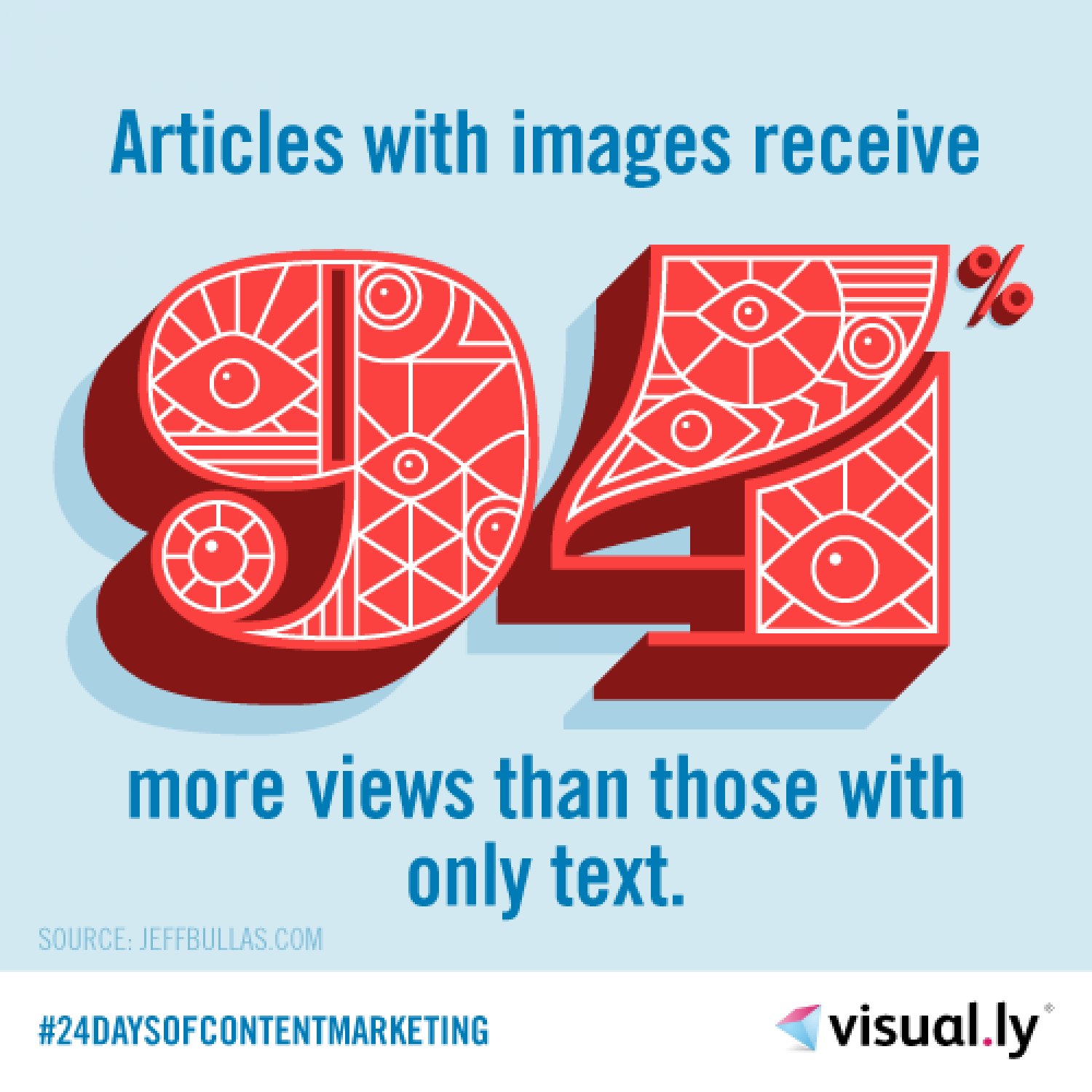Articles With Images vs Only Text Infographic