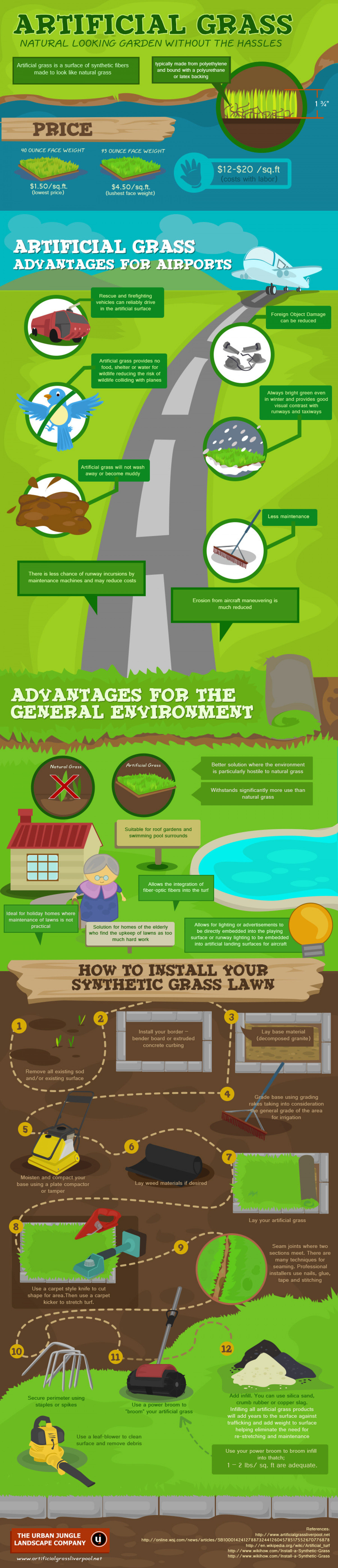 Artificial Grass - A Natural Looking Garden without the Hassles Infographic