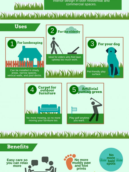 Artificial Grass Top Uses and Benefits Infographic