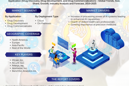 Artificial intelligence (AI) in Pharmaceutical Market: Industry Growth, Size, Share and Forecast 2019-2025 Infographic