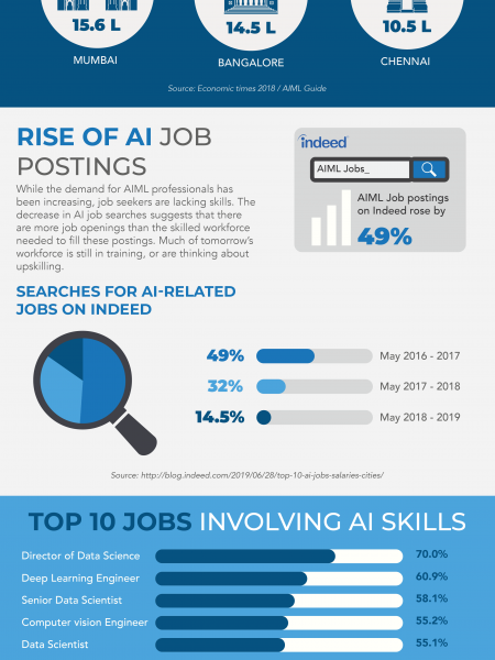 Career Trends in Artificial Intelligence  Infographic