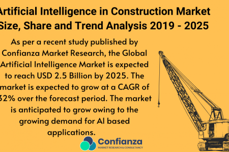 Artificial Intelligence in Construction Market Size, Share and Trend Analysis 2019 - 2025 I Confianza Research Infographic