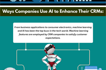 Artificial Intelligence in CRM Infographic