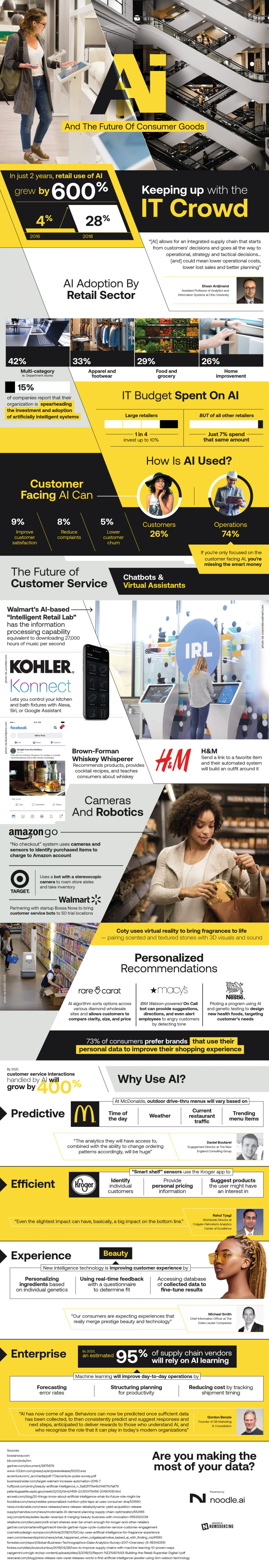 Artificial Intelligence To Reshape Retail Sector Infographic