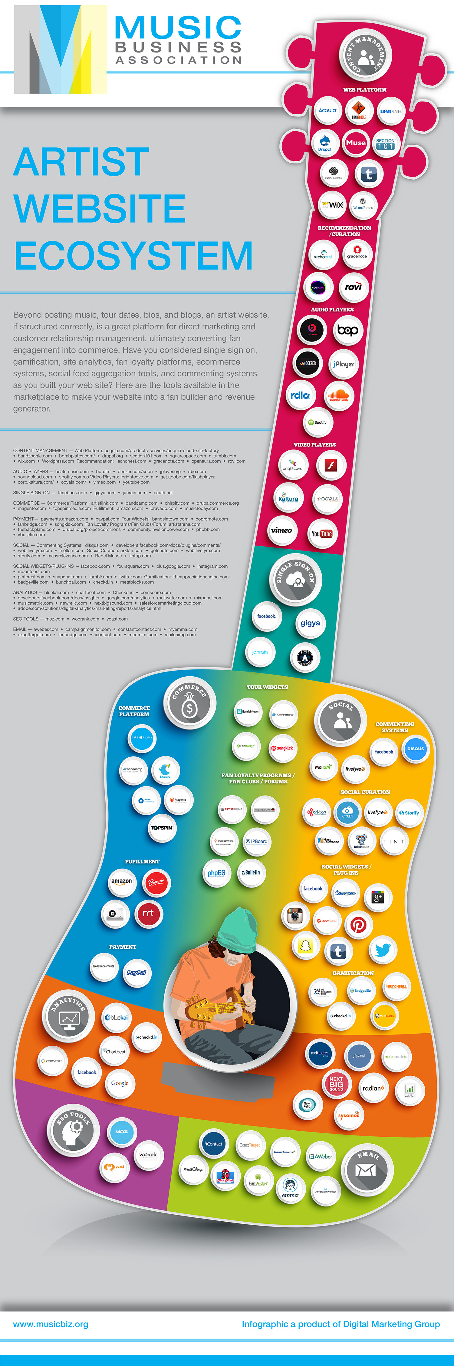 Artist Website Ecosystem Infographic