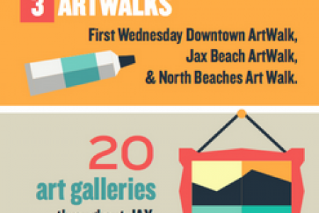 Arts & Culture & Fun in Jax Infographic