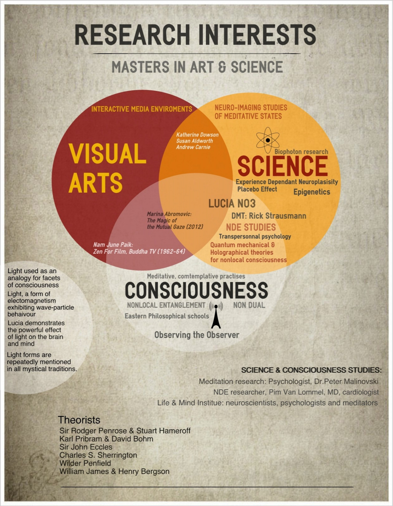 Art-Science-Consciousness Ven Diagram Infographic