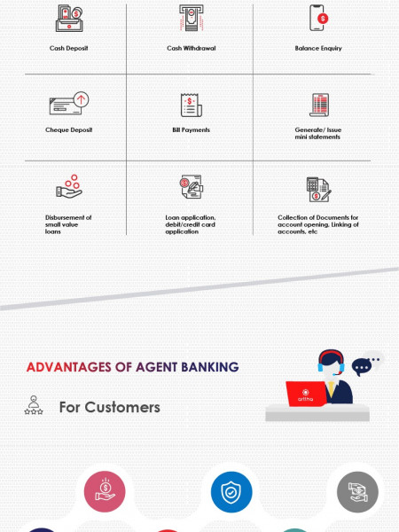 Arttha: Agent Banking Infographic | Microfinance Infographic
