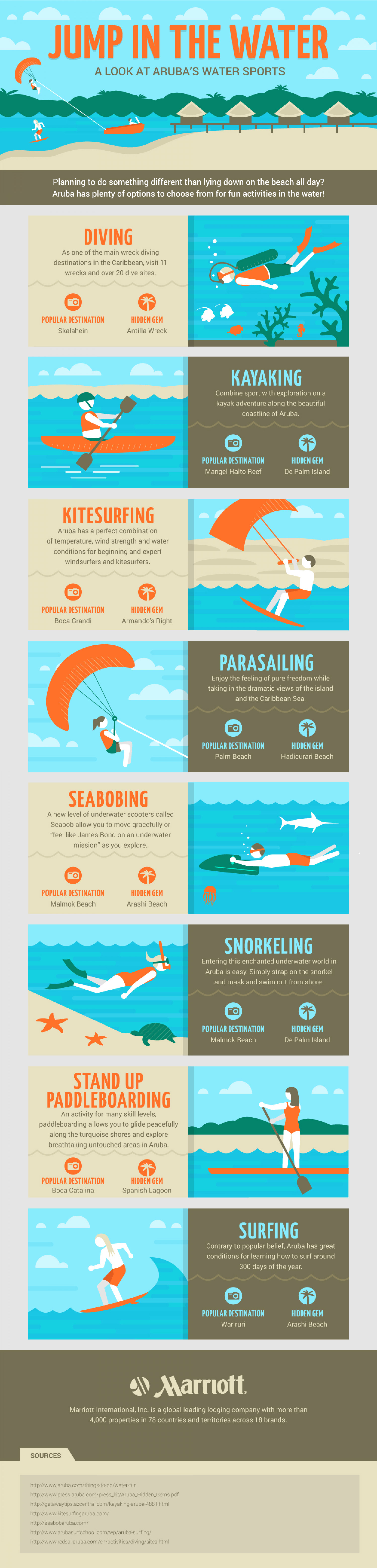 Aruba water sports Infographic