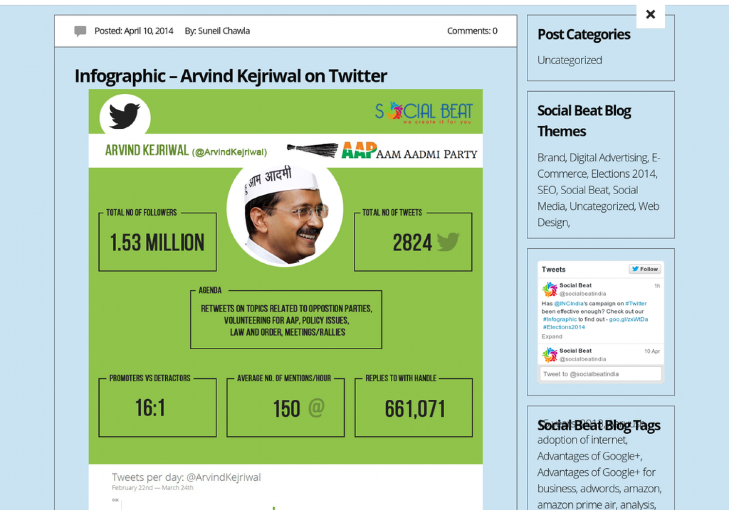 Arvind Kejriwal on Twitter Infographic