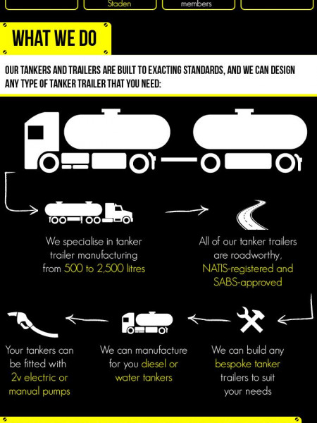 Arwald Tanker Trailers – What we do Infographic