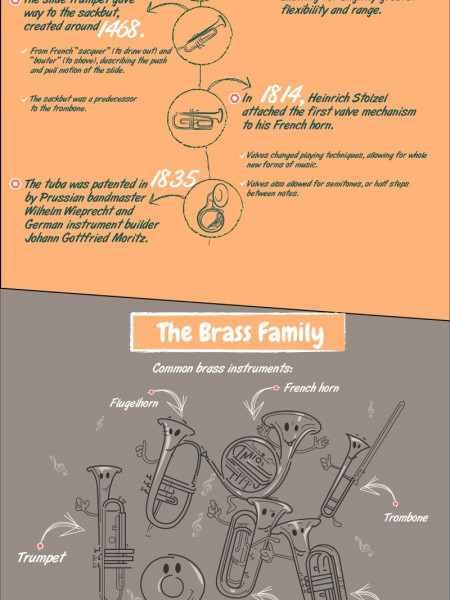 As Bold as Brass: Meet the Brass Family Infographic