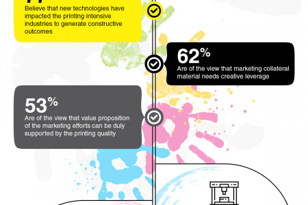 Ascertain The Value Of Printing Solution Infographic