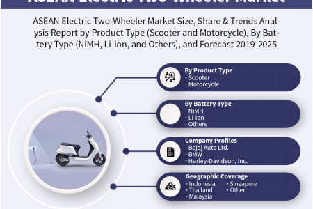 ASEAN Electric Two-Wheeler Market Report 2019: By Key Players, Share, and Forecast 2019-2025 Infographic