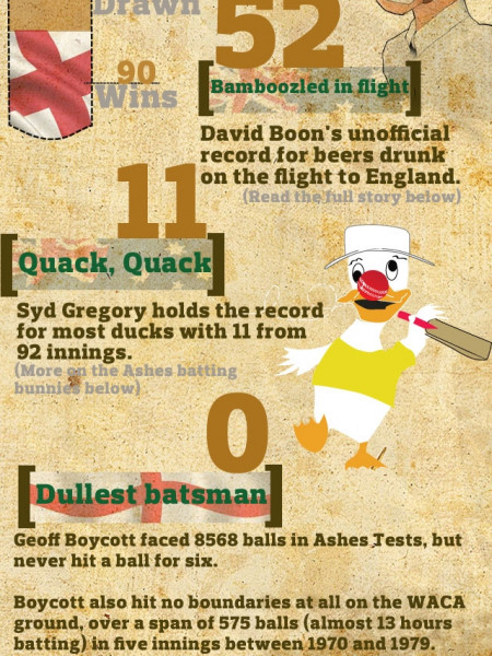 Ashes by the Numbers  Infographic