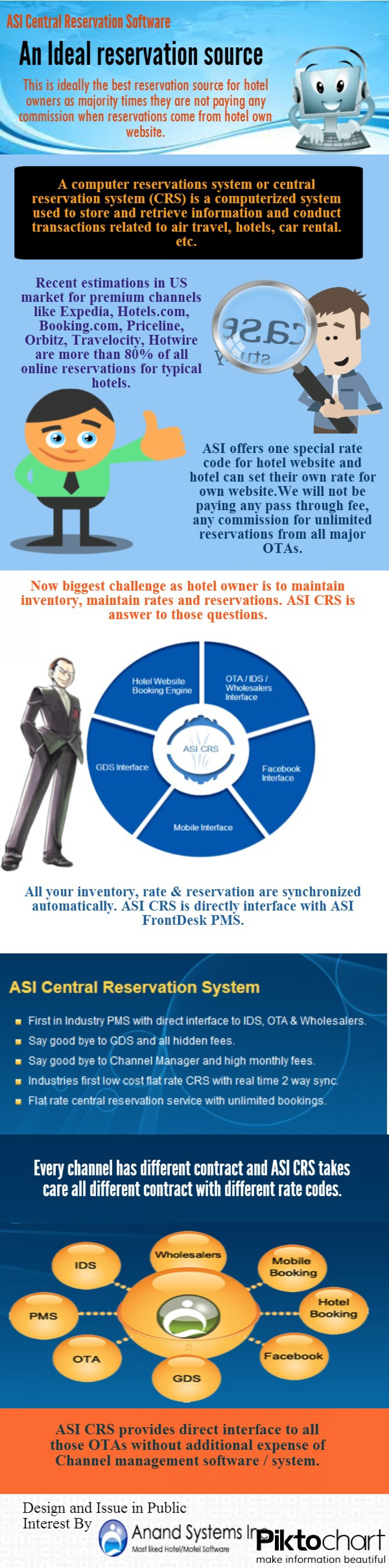 ASI Central Reservation Software An Ideal reservation source Infographic